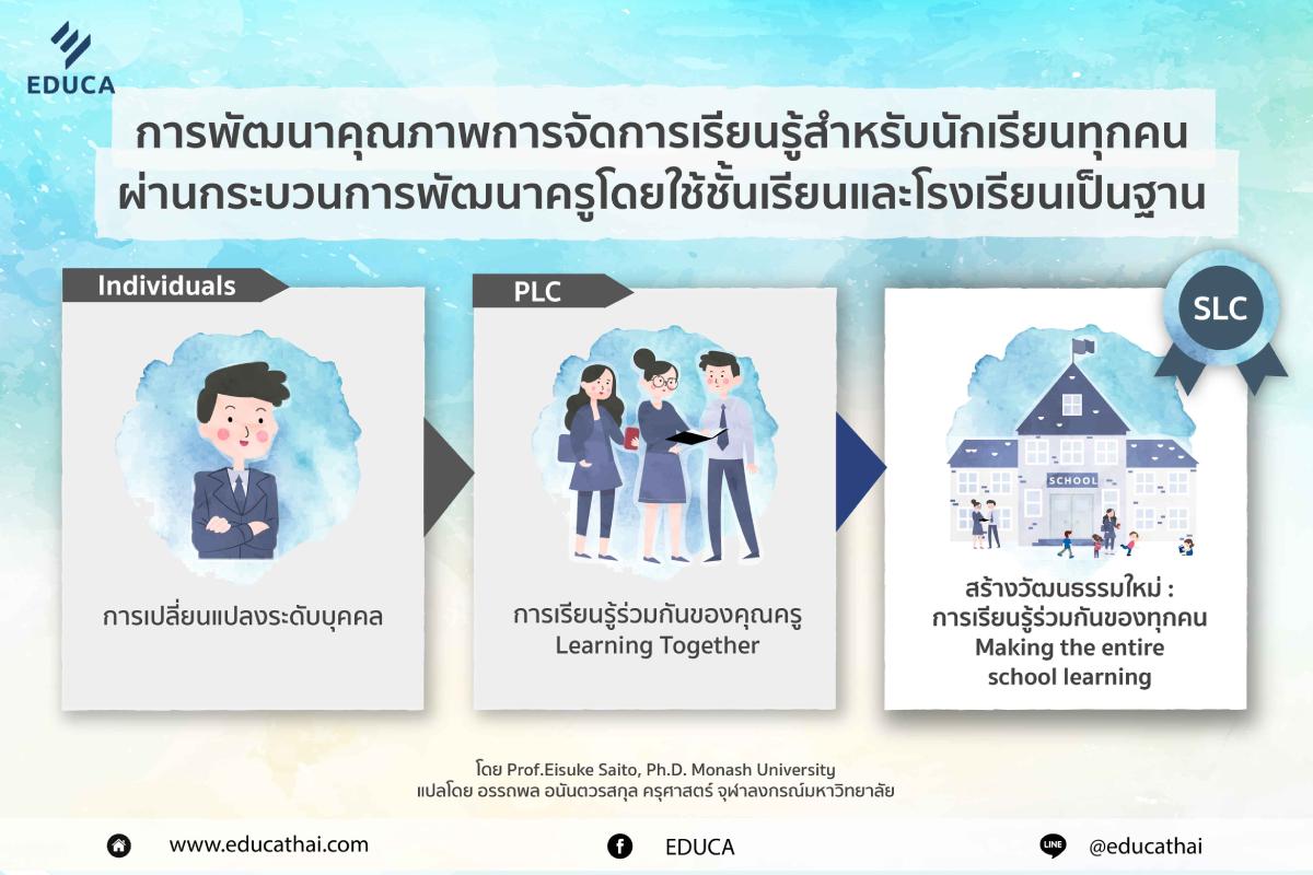 SLC School as Learning Community